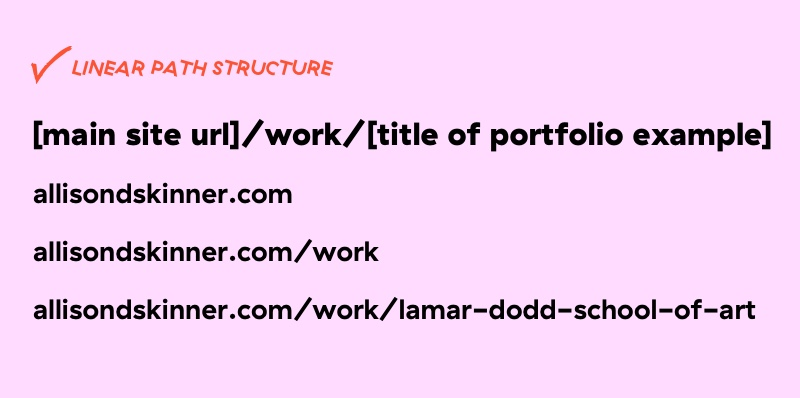 image of how url path structure is broken down from main site url, archive title, post title